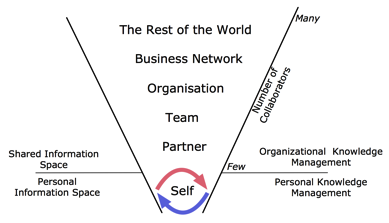 wpid-scopeofpersonalknowledgemanagementpng.png