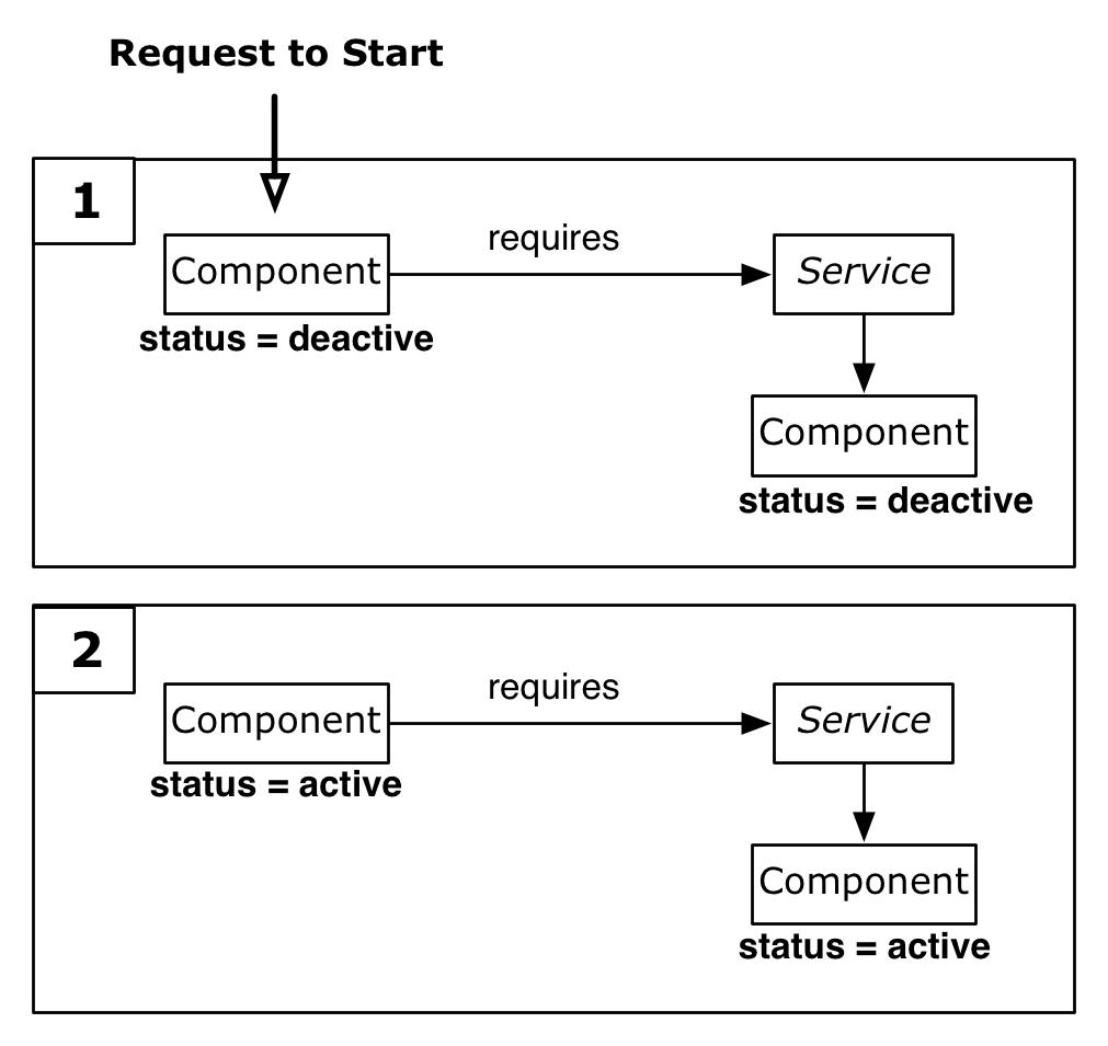 Modular software development with osgi spring dm ipojo and modular software development with osgi spring dm ipojo and declarative services the full stack blog malvernweather Image collections